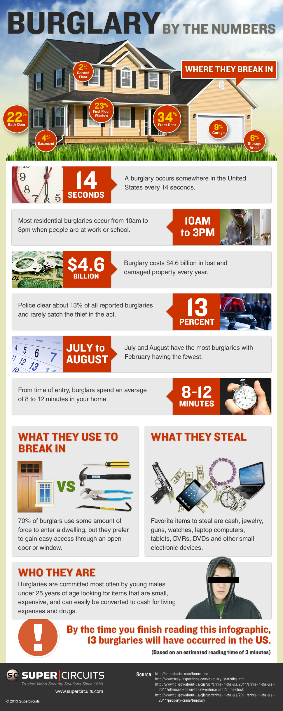 Video Security And Cctv Surveillance Blog Burglary By