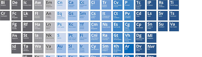 The Periodic Table of Security [Infographic]