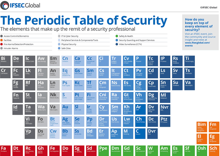 The periodic table of security infographic