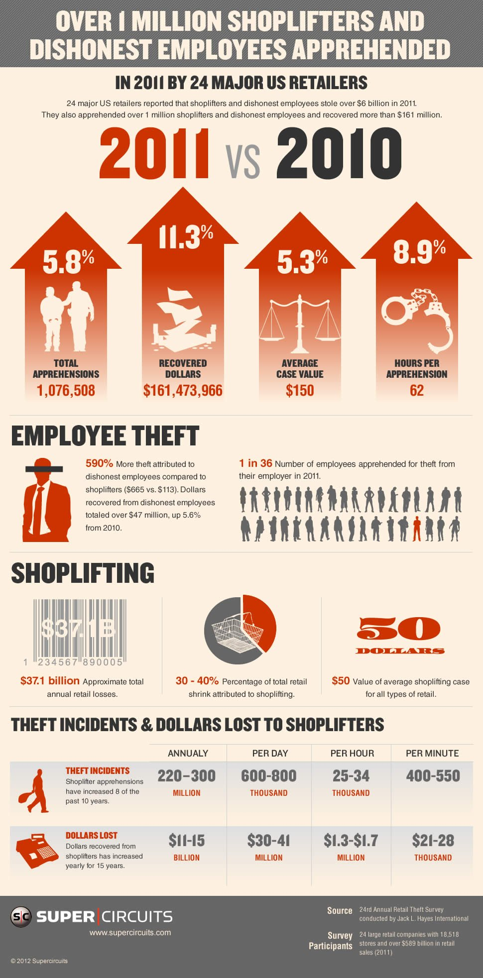 Retail theft in 2011 infographic
